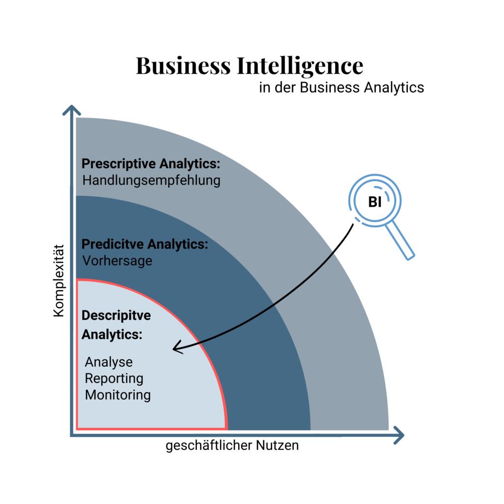 Business Intelligence in der Business Analytics