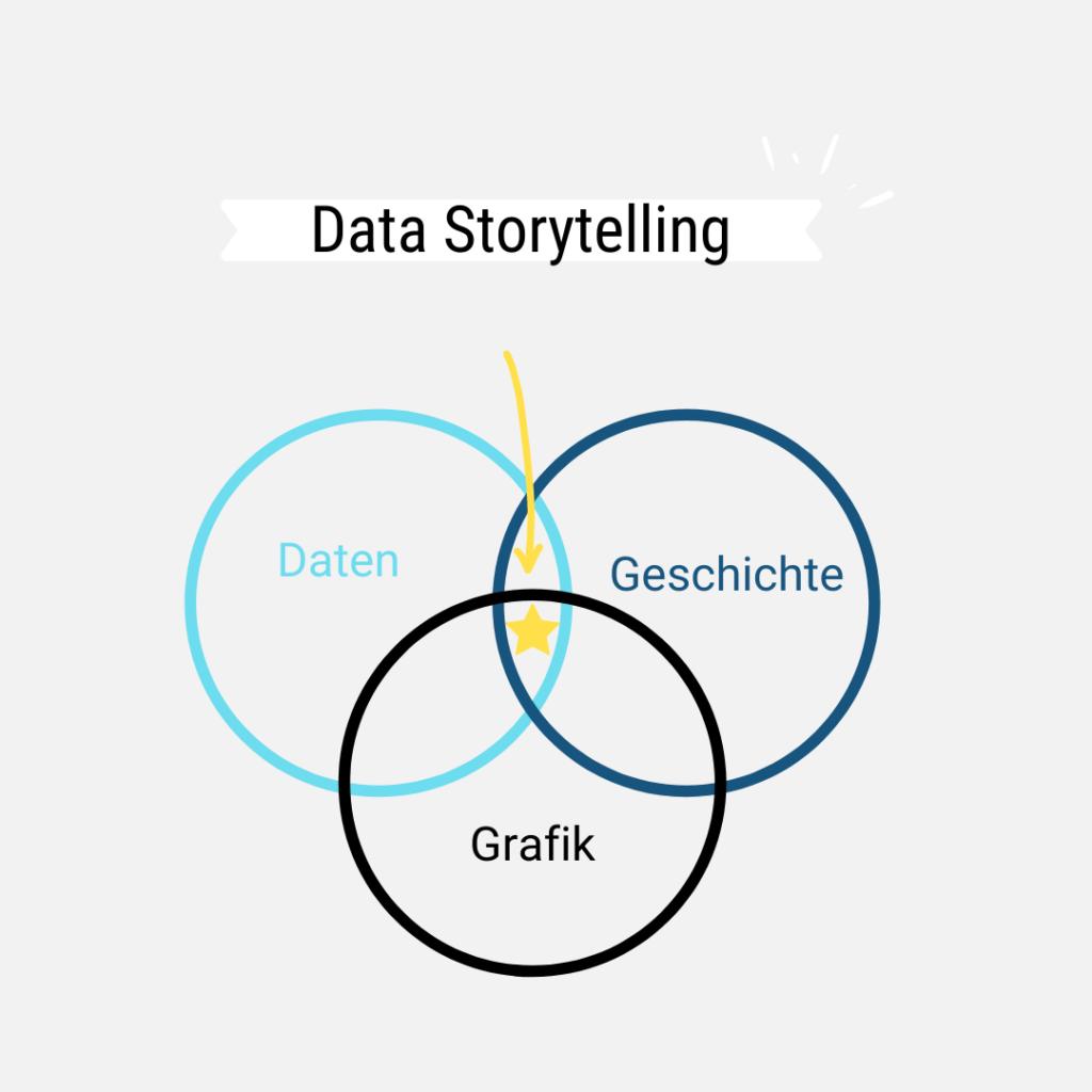 Data Storytelling: Das Zusammenspiel aus Daten, Grafiken und Geschichten