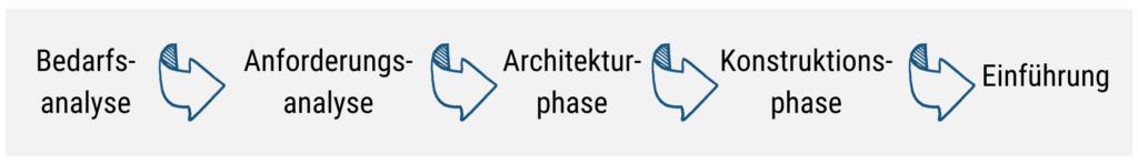 Schritte eines BI-Projekts
